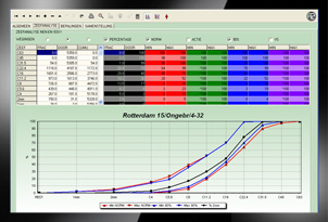 Analyse Focus